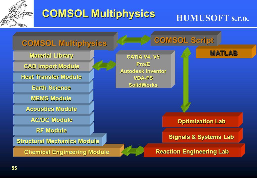 COMSOL Multiphysics COMSOL Script COMSOL Multiphysics MATLAB