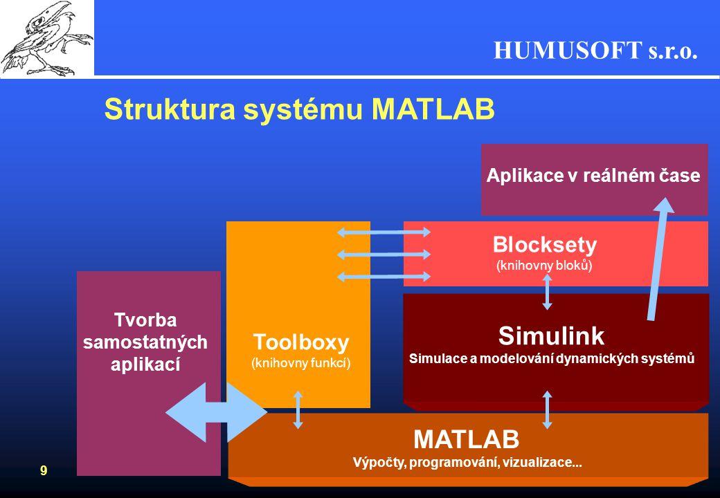 Struktura systému MATLAB