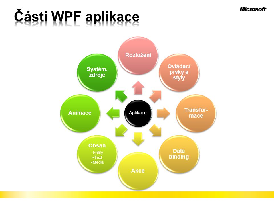 Části WPF aplikace Rozložení Ovládací prvky a styly Transfor-mace