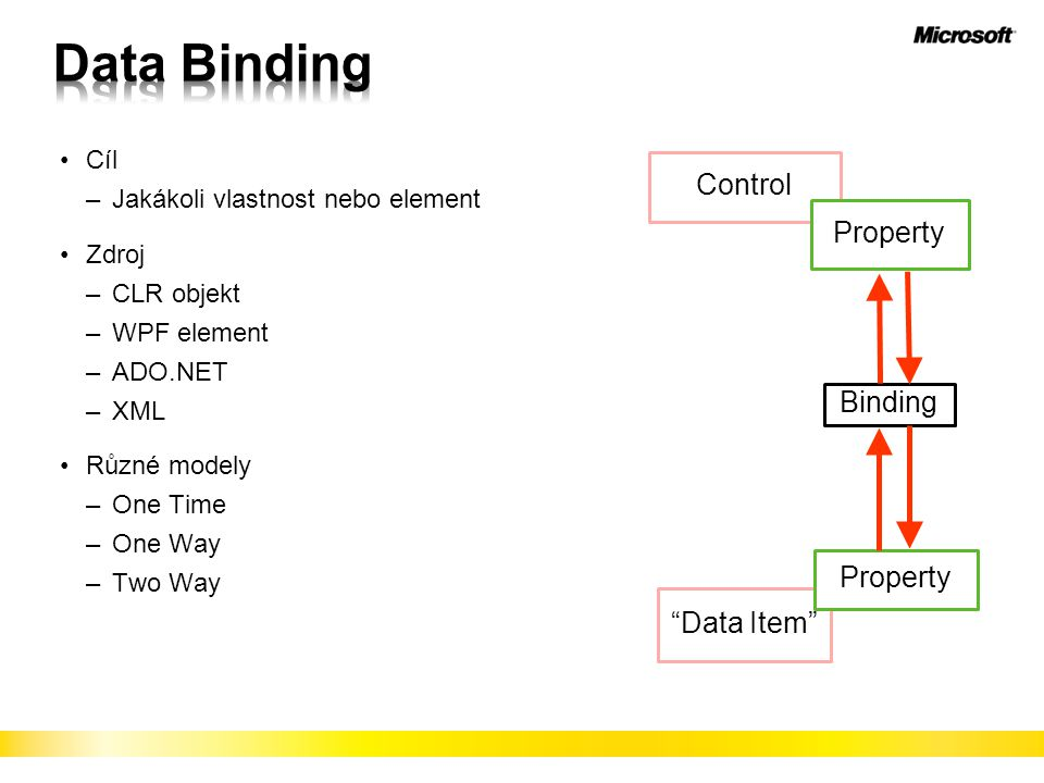 Data Binding Control Property Binding Property Data Item Cíl