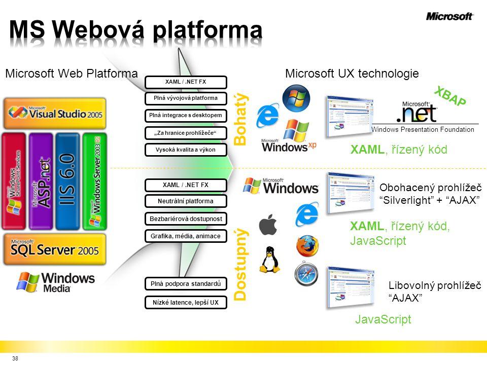 MS Webová platforma Dostupný Bohatý Microsoft Web Platforma
