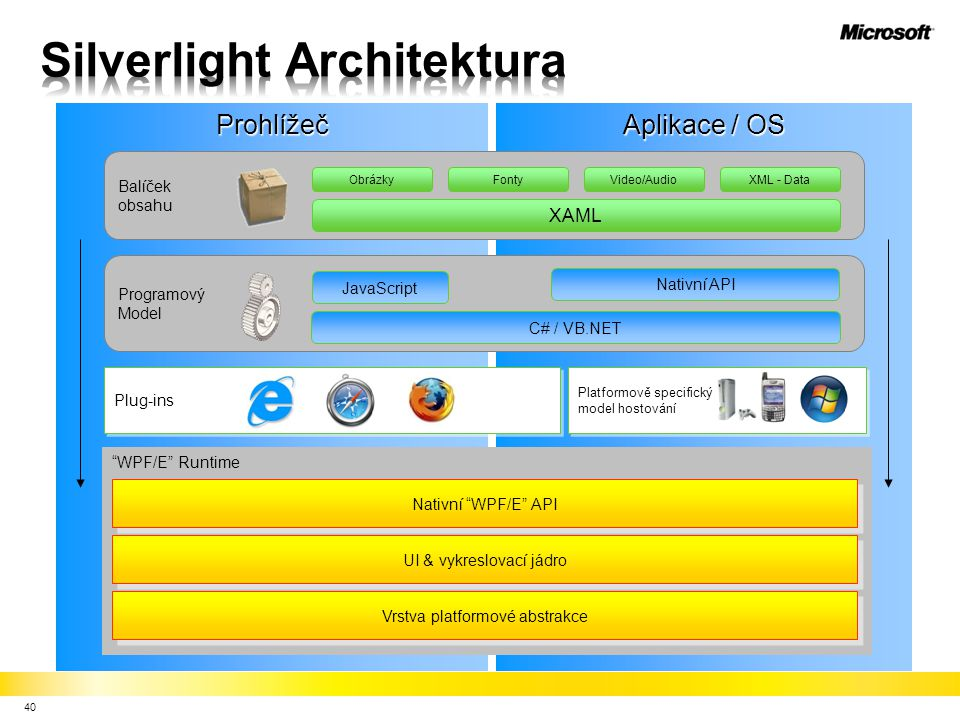 Silverlight Architektura