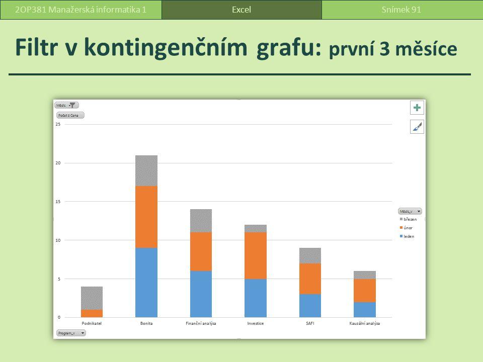 Filtr v kontingenčním grafu: první 3 měsíce