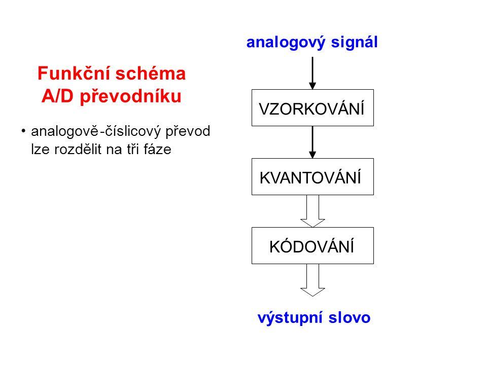 Funkční schéma A/D převodníku analogový signál VZORKOVÁNÍ KVANTOVÁNÍ