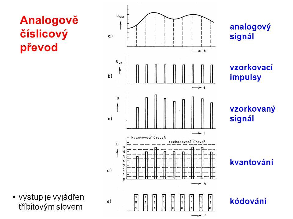 Analogově číslicový převod analogový signál vzorkovací impulsy
