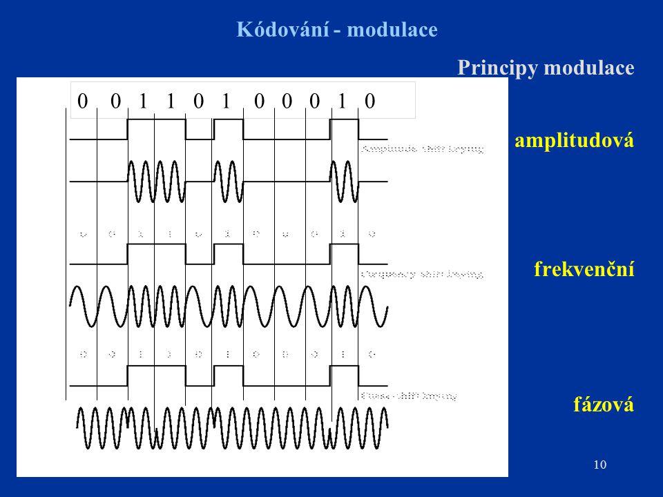 amplitudová Kódování - modulace Principy modulace