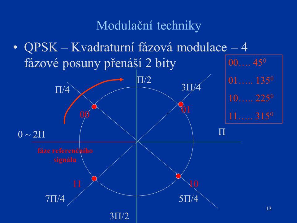 fáze referenčního signálu