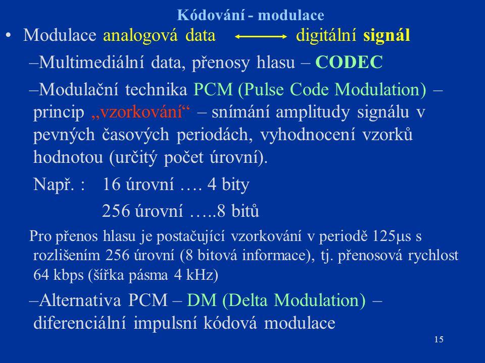 Modulace analogová data digitální signál