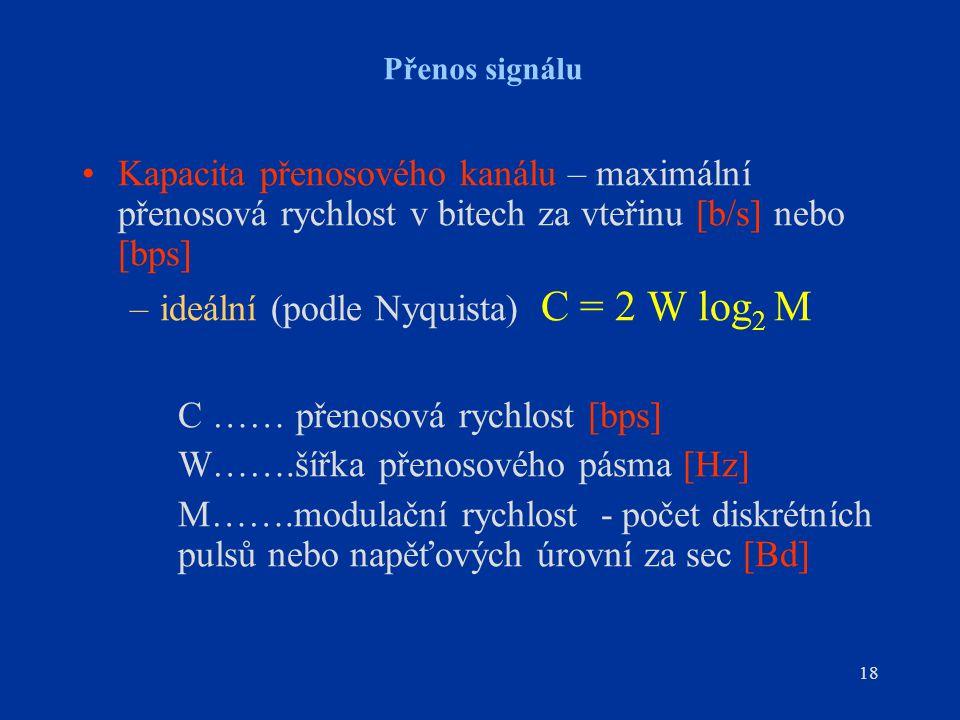 ideální (podle Nyquista) C = 2 W log2 M