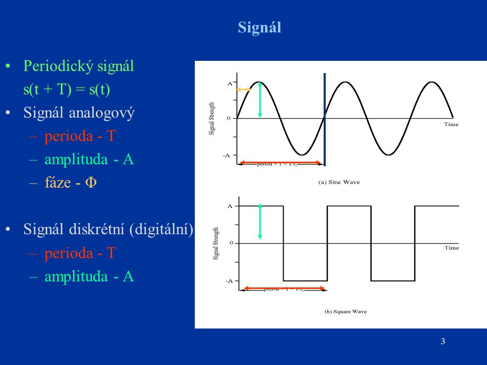 Signál Periodický signál. s(t + T) = s(t) Signál analogový. perioda - T. amplituda - A. fáze - Φ.
