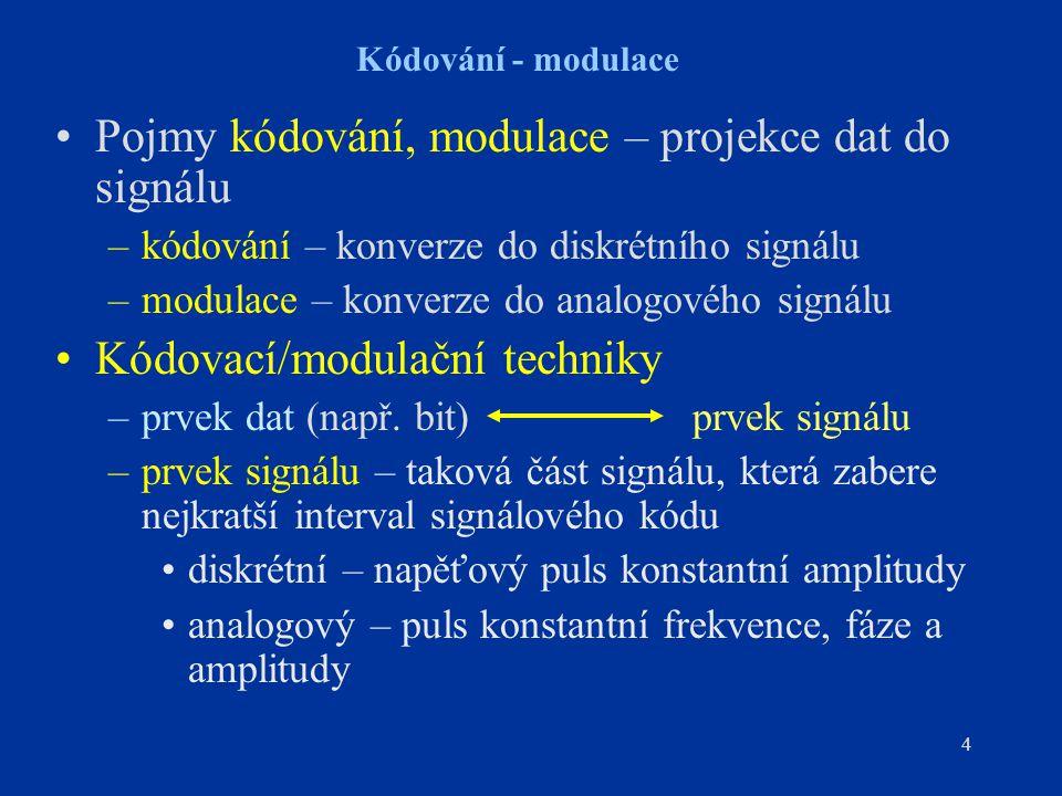 Pojmy kódování, modulace – projekce dat do signálu