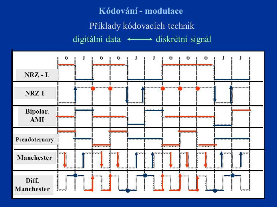 Příklady kódovacích technik digitální data diskrétní signál