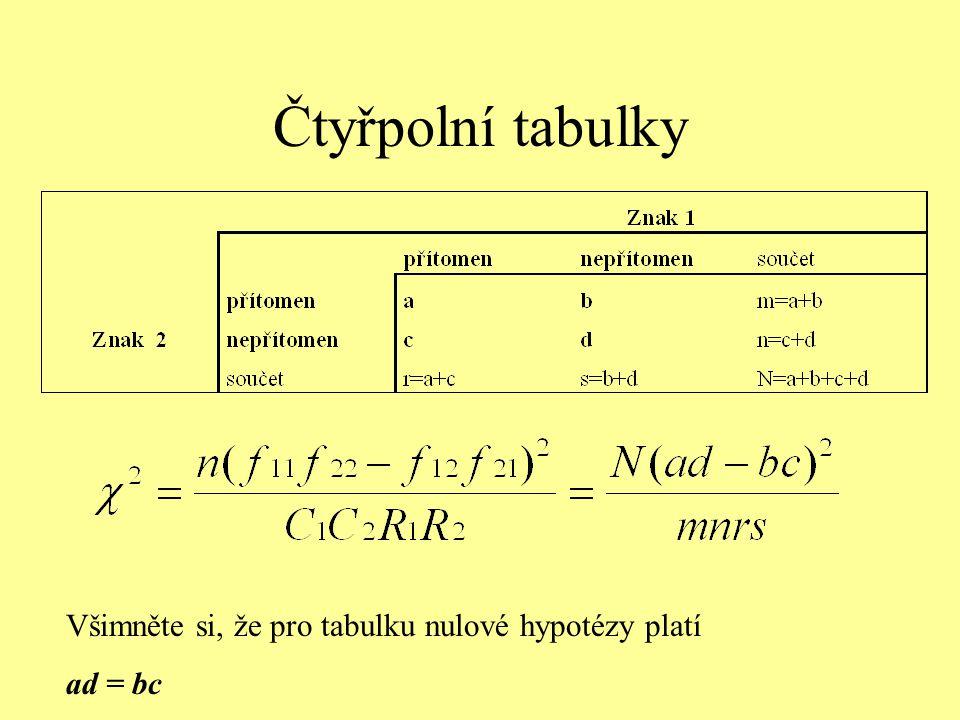 Čtyřpolní tabulky Všimněte si, že pro tabulku nulové hypotézy platí