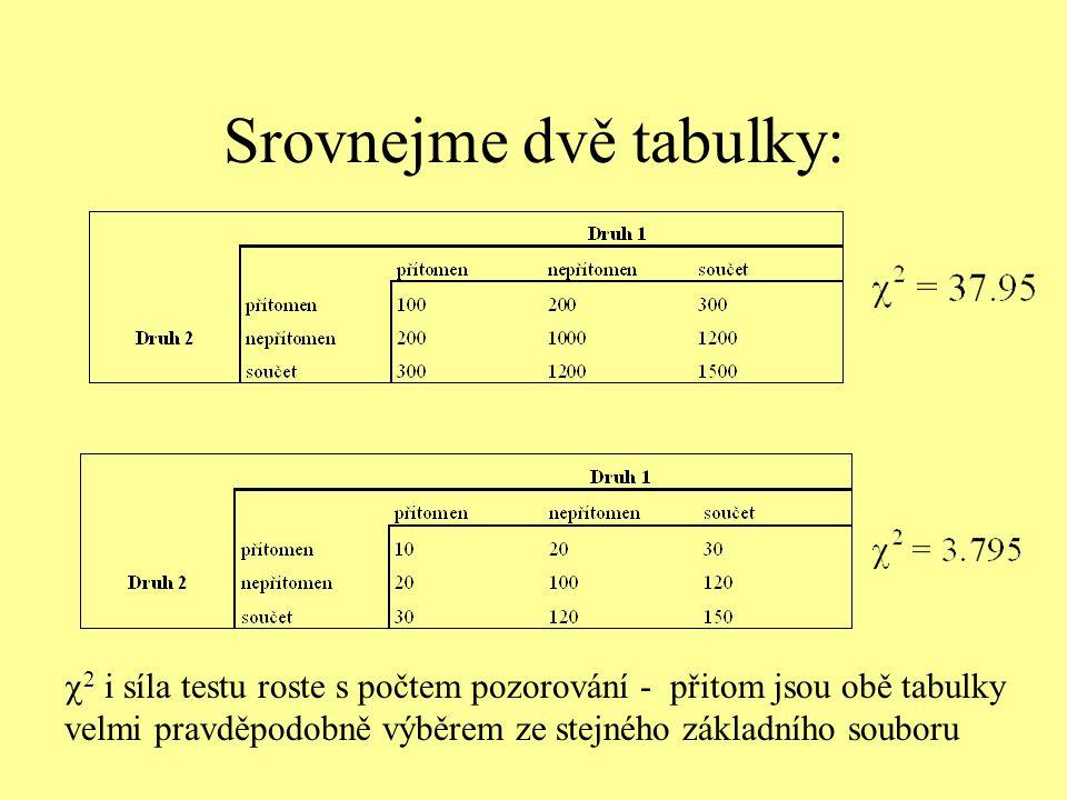Srovnejme dvě tabulky: