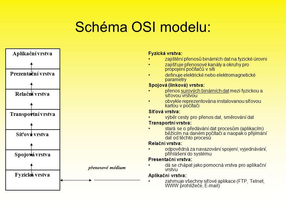 Schéma OSI modelu: Aplikační vrstva Prezentační vrstva Relační vrstva
