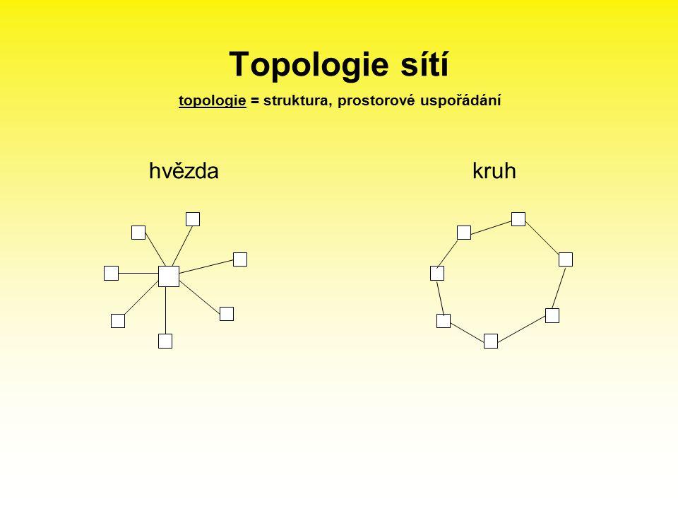 topologie = struktura, prostorové uspořádání