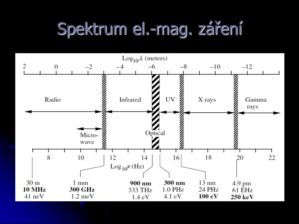 Spektrum el.-mag. záření