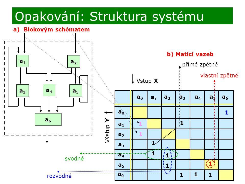 Opakování: Struktura systému