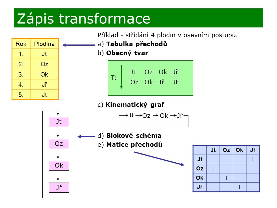 Zápis transformace Příklad - střídání 4 plodin v osevním postupu.