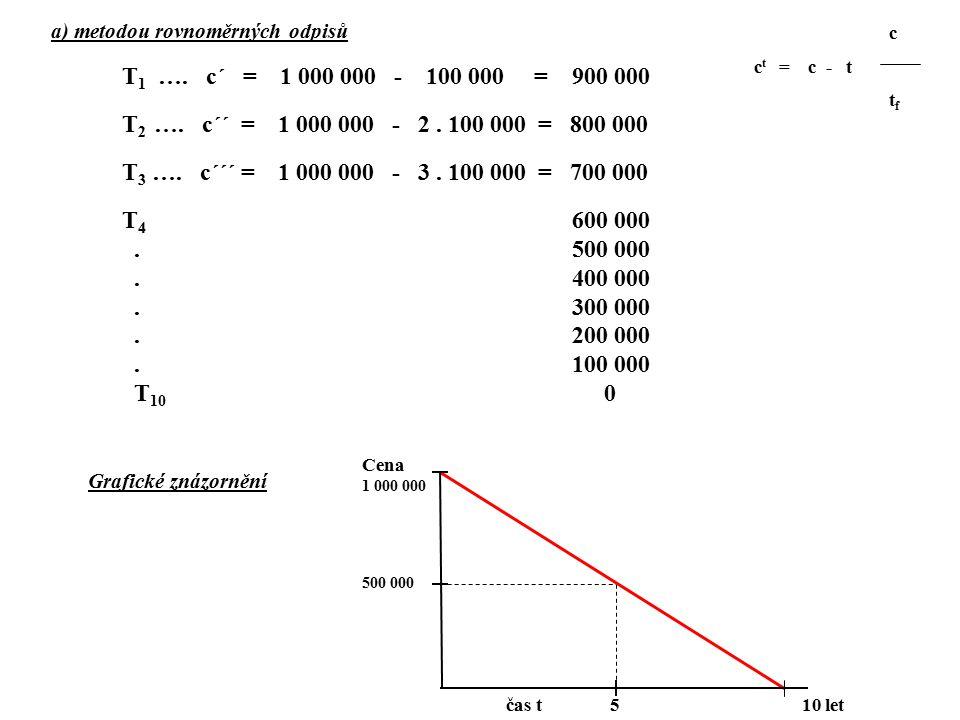 a) metodou rovnoměrných odpisů