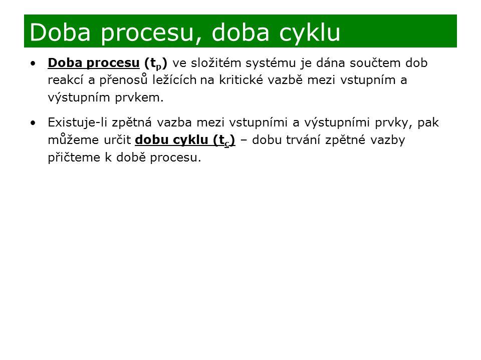 Doba procesu, doba cyklu