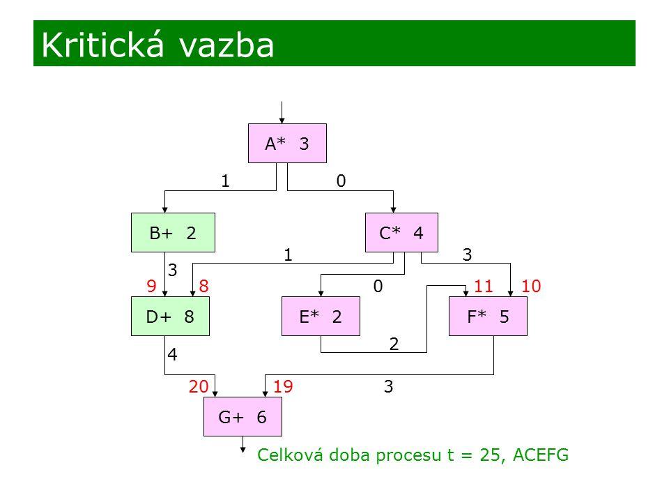 Kritická vazba A* 3 1 B+ 2 C* 4 1 3 3 9 8 11 10 D+ 8 E* 2 F* 5 2 4 20