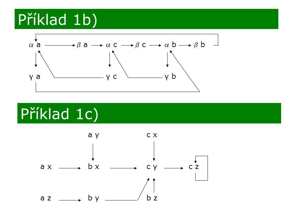 Příklad 1b) Příklad 1c)  a  a  c  c  b  b γ a γ c γ b a y c x
