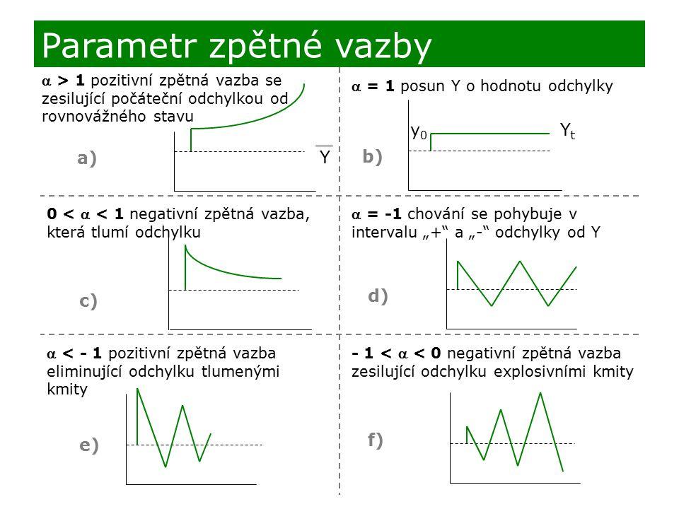 Parametr zpětné vazby Y Yt y0 a) b) d) c) f) e)