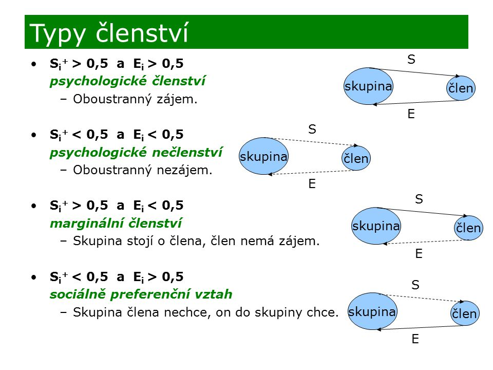 Typy členství S Si+ > 0,5 a Ei > 0,5 psychologické členství