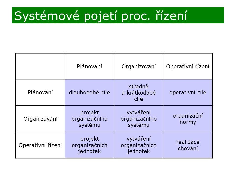 Systémové pojetí proc. řízení
