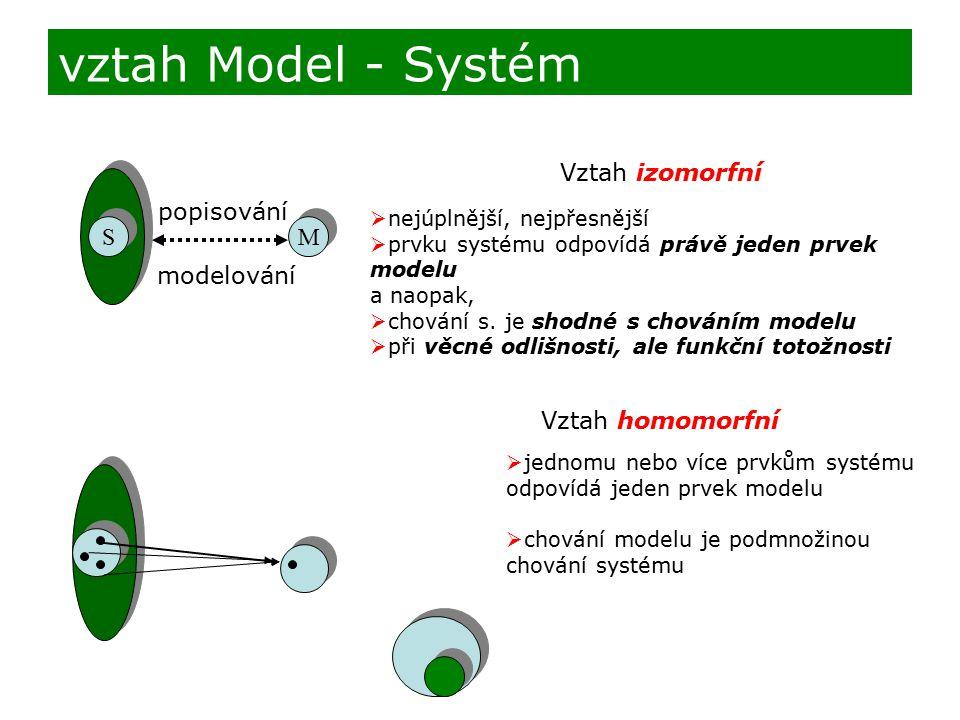 vztah Model - Systém Vztah izomorfní popisování S M modelování