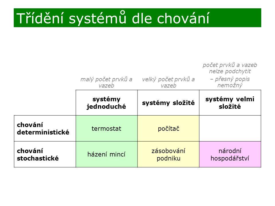 Třídění systémů dle chování