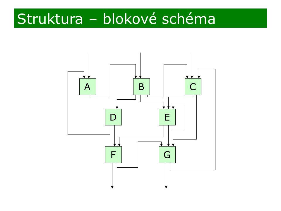 Struktura – blokové schéma