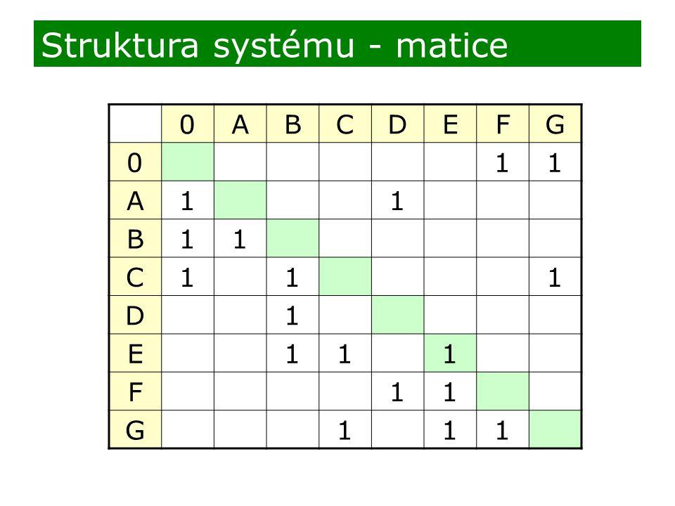 Struktura systému - matice