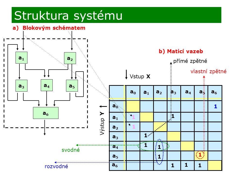 Struktura systému a) Blokovým schématem a2 a5 a6 a1 a3 a4