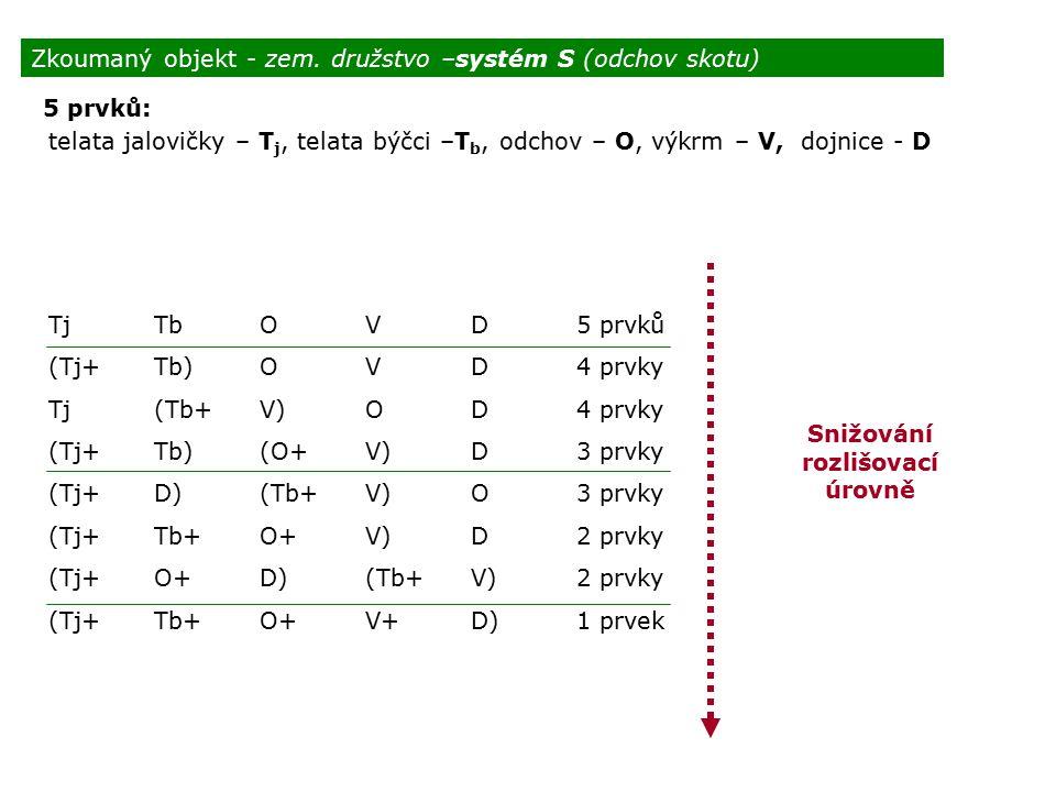 Zkoumaný objekt - zem. družstvo –systém S (odchov skotu)