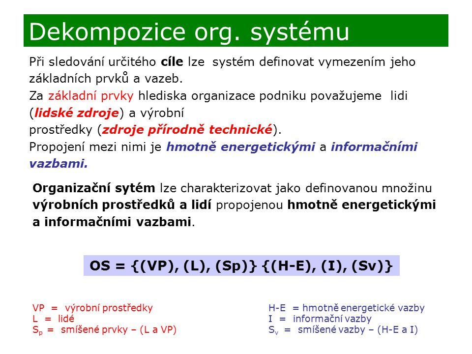 OS = {(VP), (L), (Sp)} {(H-E), (I), (Sv)}