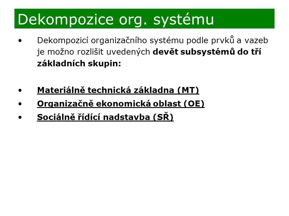 Dekompozice org. systému