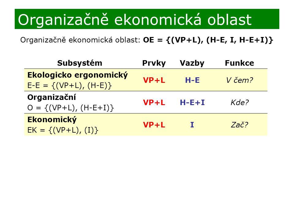 Organizačně ekonomická oblast