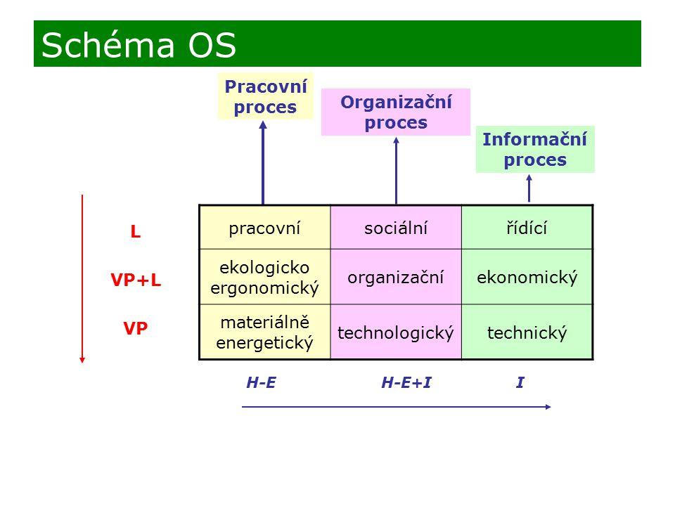 Schéma OS Pracovní proces Organizační proces Informační proces