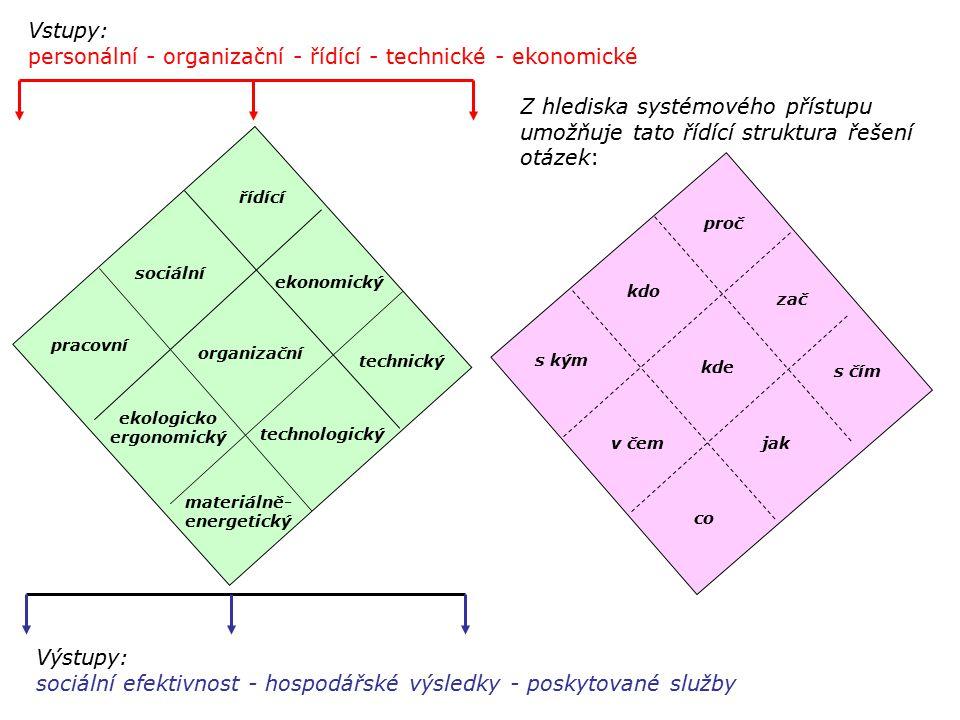 personální - organizační - řídící - technické - ekonomické