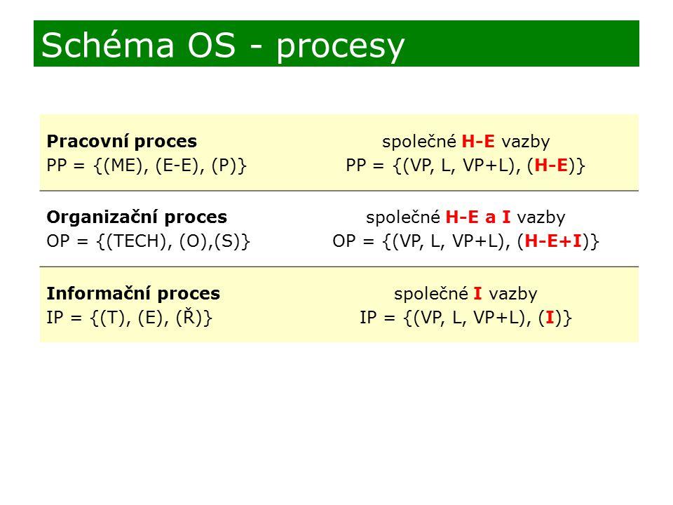 OP = {(VP, L, VP+L), (H-E+I)}