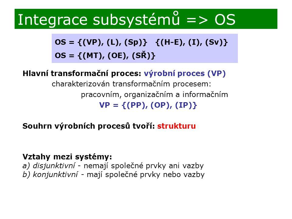 Integrace subsystémů => OS