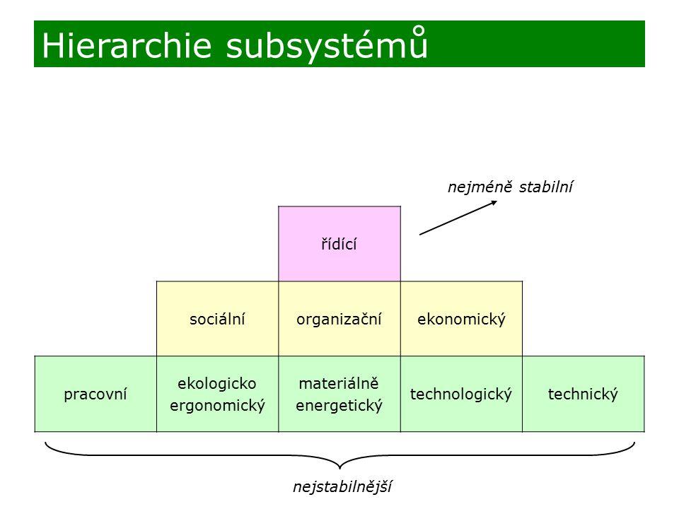 Hierarchie subsystémů
