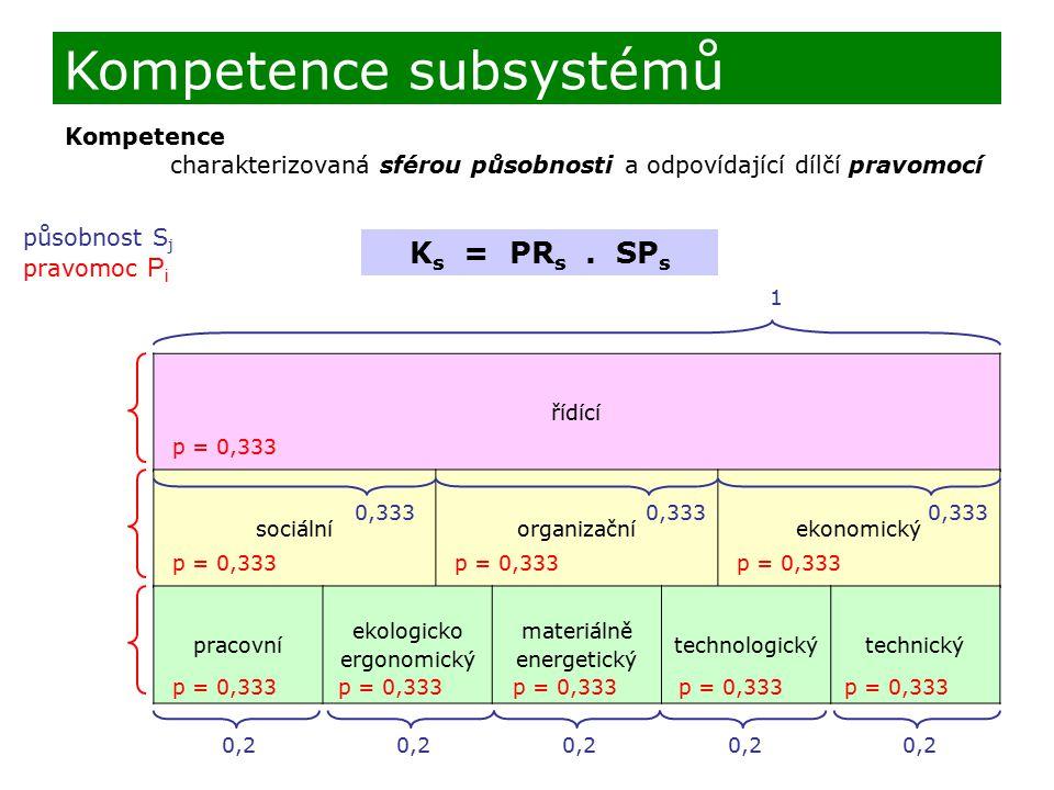Kompetence subsystémů