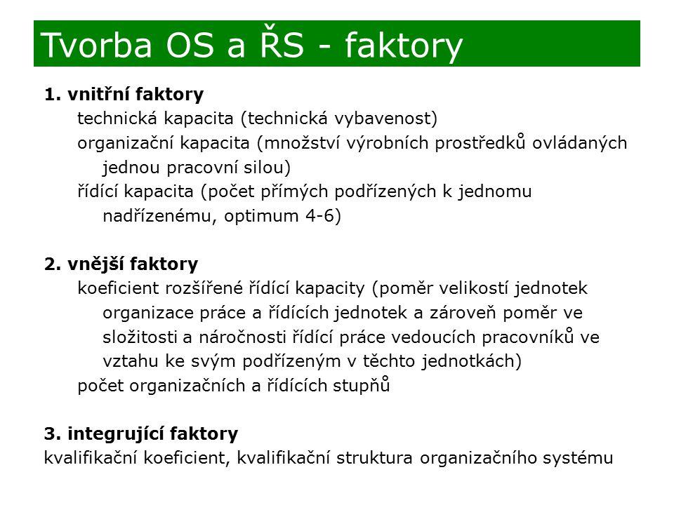 Tvorba OS a ŘS - faktory 1. vnitřní faktory