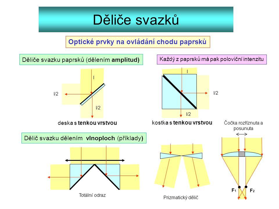 Děliče svazků Optické prvky na ovládání chodu paprsků