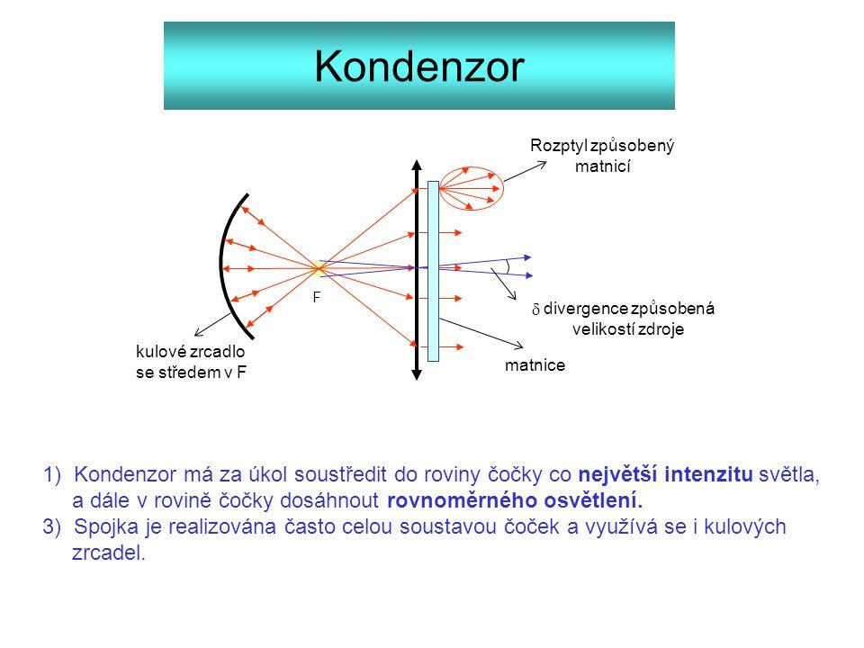 Kondenzor Rozptyl způsobený. matnicí. F. d. divergence způsobená. velikostí zdroje. kulové zrcadlo.