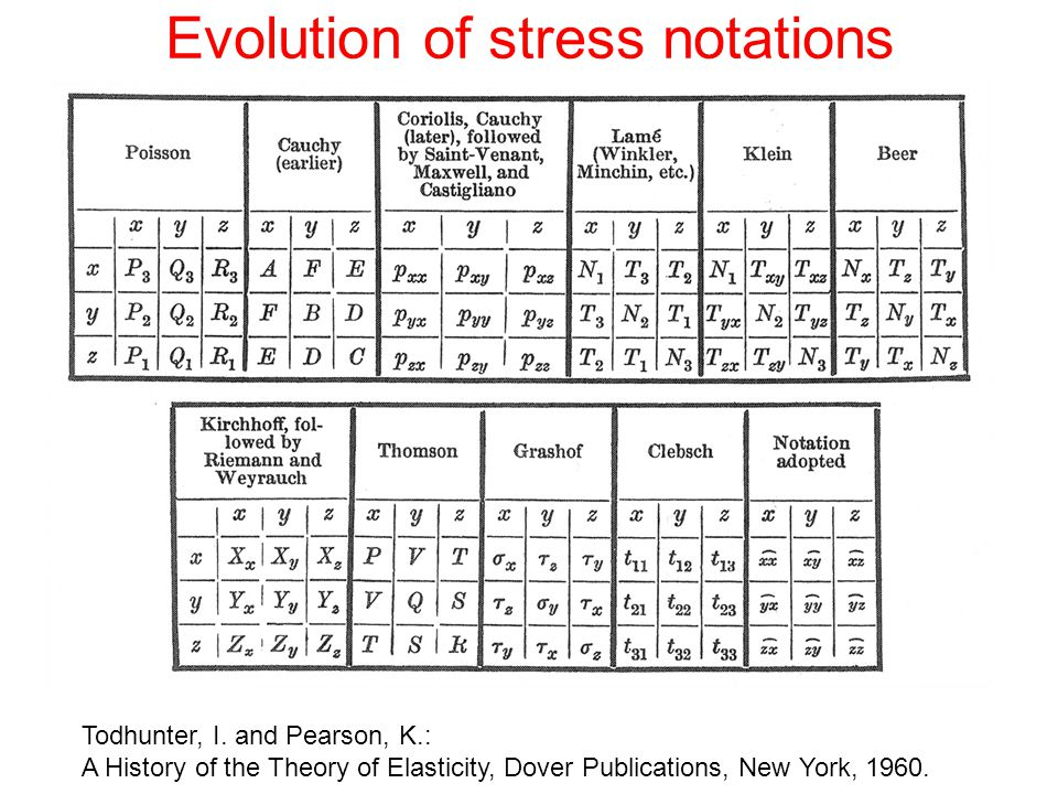 Evolution of stress notations