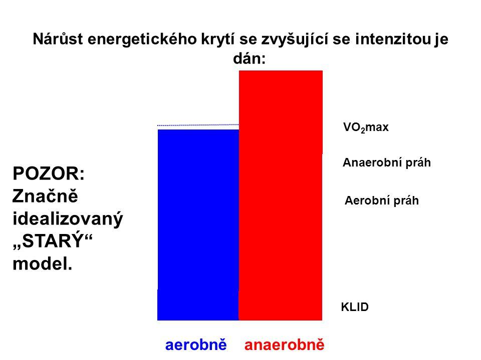 Nárůst energetického krytí se zvyšující se intenzitou je dán: